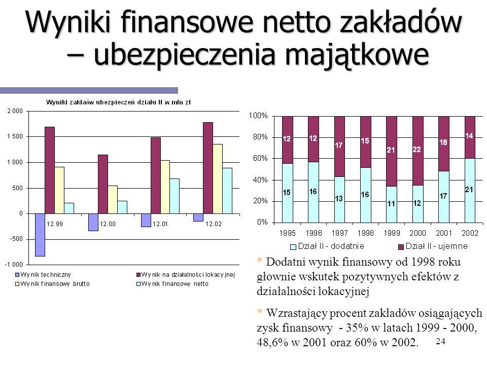 24 Wyniki finansowe netto zakładów – ubezpieczenia majątkowe Dodatni wynik finansowy od 1998 roku głownie wskutek pozytywnych efektów z działalności l
