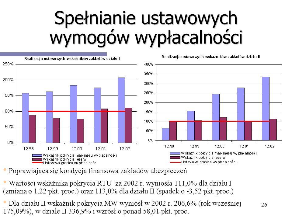 26 Spełnianie ustawowych wymogów wypłacalności Poprawiająca się kondycja finansowa zakładów ubezpieczeń Wartości wskaźnika pokrycia RTU za 2002 r. wyn
