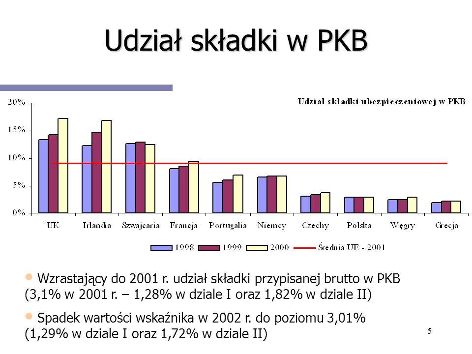 5 Udział składki w PKB Wzrastający do 2001 r. udział składki przypisanej brutto w PKB (3,1% w 2001 r. – 1,28% w dziale I oraz 1,82% w dziale II) Spade