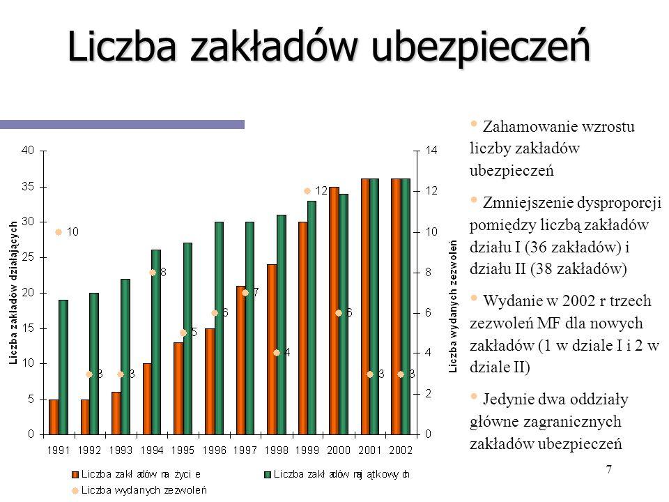 7 Liczba zakładów ubezpieczeń Zahamowanie wzrostu liczby zakładów ubezpieczeń Zmniejszenie dysproporcji pomiędzy liczbą zakładów działu I (36 zakładów
