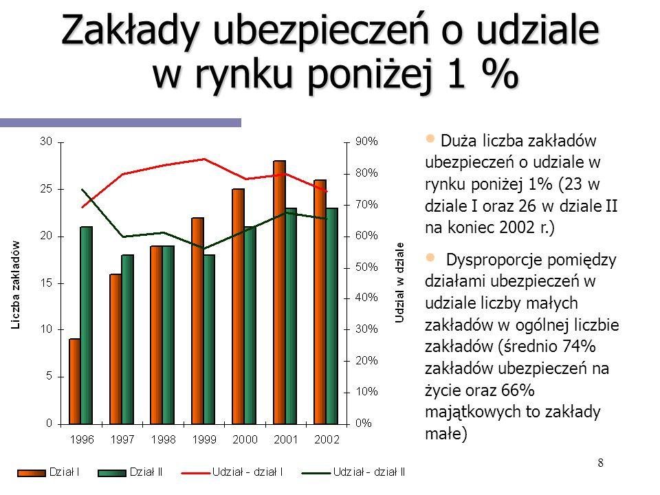 8 Zakłady ubezpieczeń o udziale w rynku poniżej 1 % Duża liczba zakładów ubezpieczeń o udziale w rynku poniżej 1% (23 w dziale I oraz 26 w dziale II n