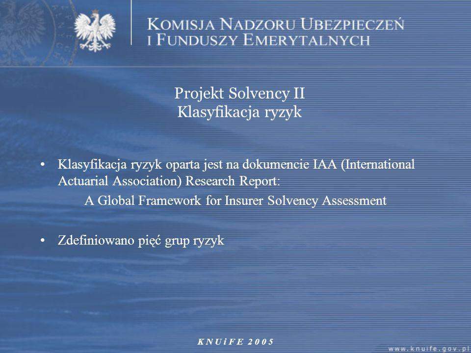 K N U i F E 2 0 0 5 Projekt Solvency II Klasyfikacja ryzyk Klasyfikacja ryzyk oparta jest na dokumencie IAA (International Actuarial Association) Rese