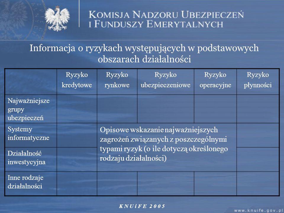 K N U i F E 2 0 0 5 Informacja o ryzykach występujących w podstawowych obszarach działalności Ryzyko kredytowe Ryzyko rynkowe Ryzyko ubezpieczeniowe R