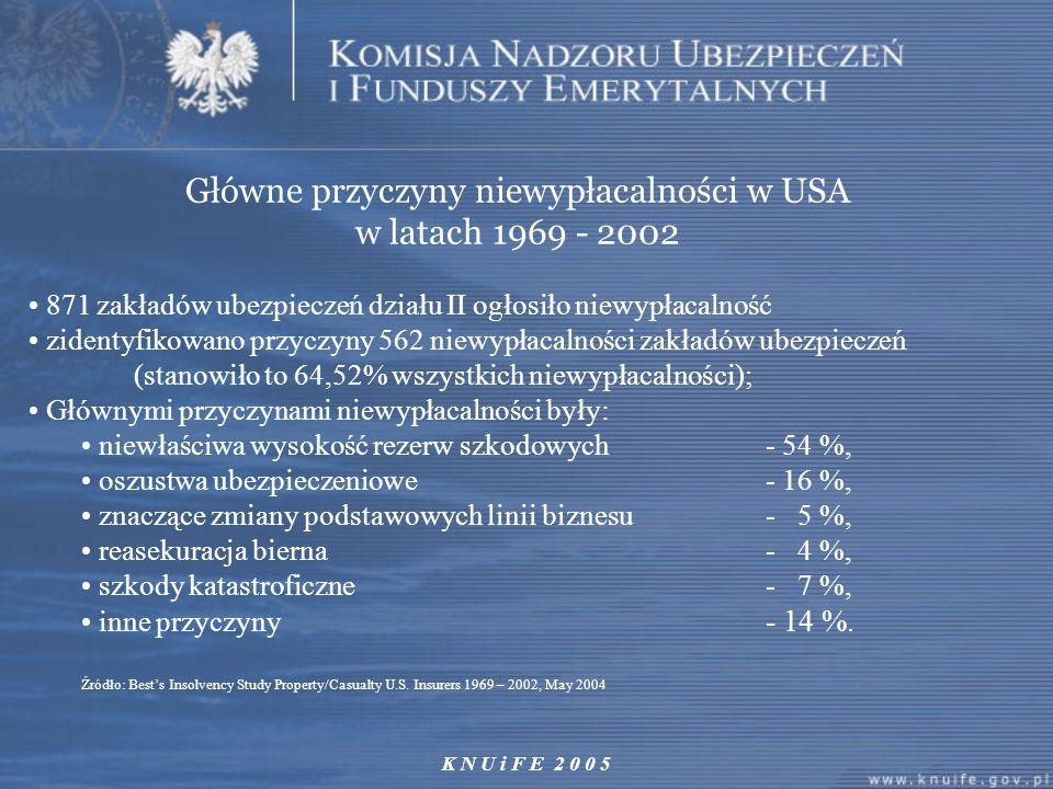 K N U i F E 2 0 0 5 Główne przyczyny niewypłacalności w USA w latach 1969 - 2002 871 zakładów ubezpieczeń działu II ogłosiło niewypłacalność zidentyfi