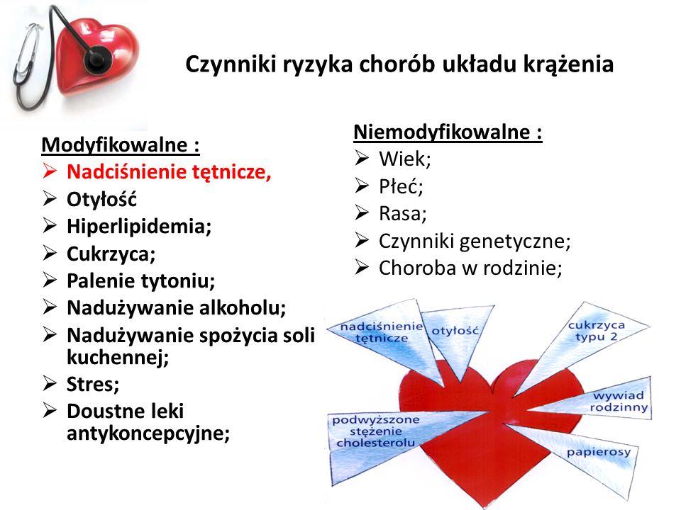 Czynniki ryzyka chorób układu krążenia Modyfikowalne : Nadciśnienie tętnicze, Otyłość Hiperlipidemia; Cukrzyca; Palenie tytoniu; Nadużywanie alkoholu;