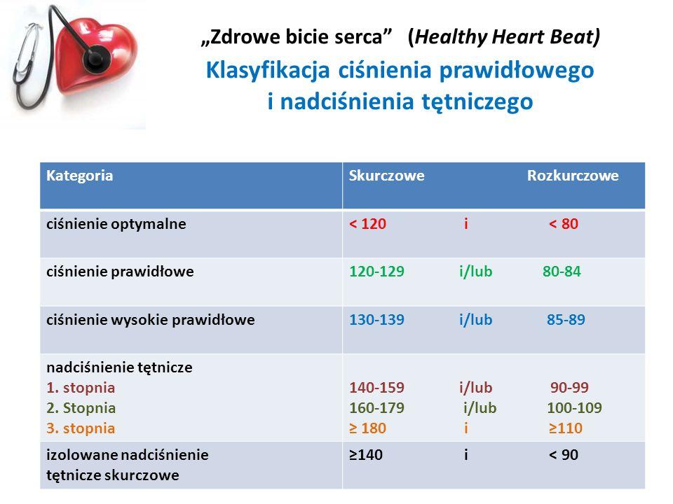 Zdrowe bicie serca (Healthy Heart Beat) Klasyfikacja ciśnienia prawidłowego i nadciśnienia tętniczego KategoriaSkurczowe Rozkurczowe ciśnienie optymal