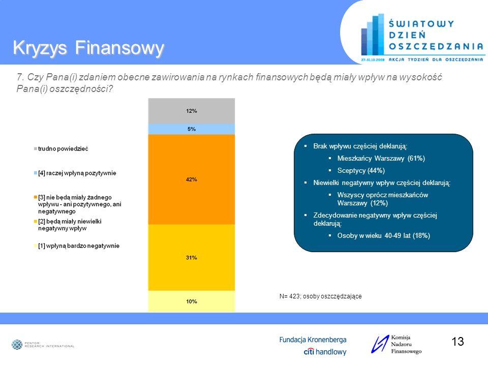 Kryzys Finansowy 7. Czy Pana(i) zdaniem obecne zawirowania na rynkach finansowych będą miały wpływ na wysokość Pana(i) oszczędności? N= 423; osoby osz