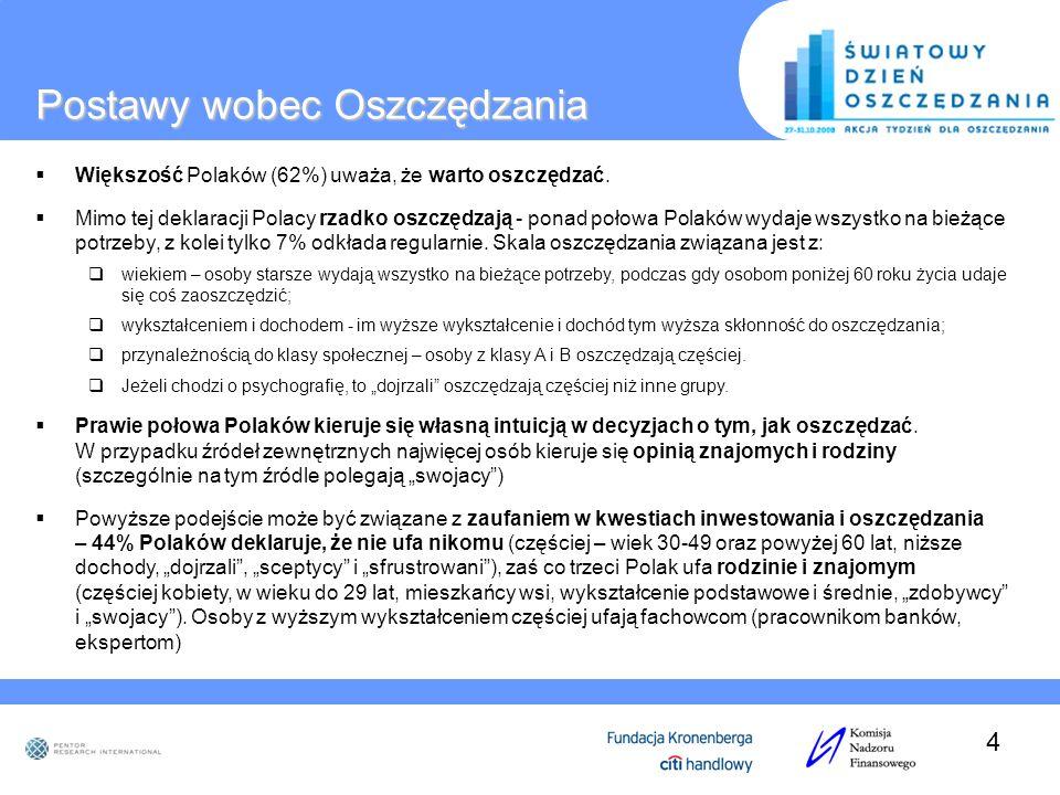 Postawy wobec Oszczędzania Większość Polaków (62%) uważa, że warto oszczędzać. Mimo tej deklaracji Polacy rzadko oszczędzają - ponad połowa Polaków wy