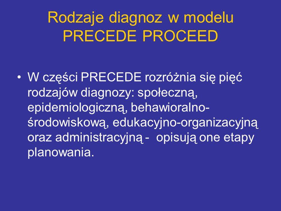 Rodzaje diagnoz w modelu PRECEDE PROCEED W części PRECEDE rozróżnia się pięć rodzajów diagnozy: społeczną, epidemiologiczną, behawioralno- środowiskow