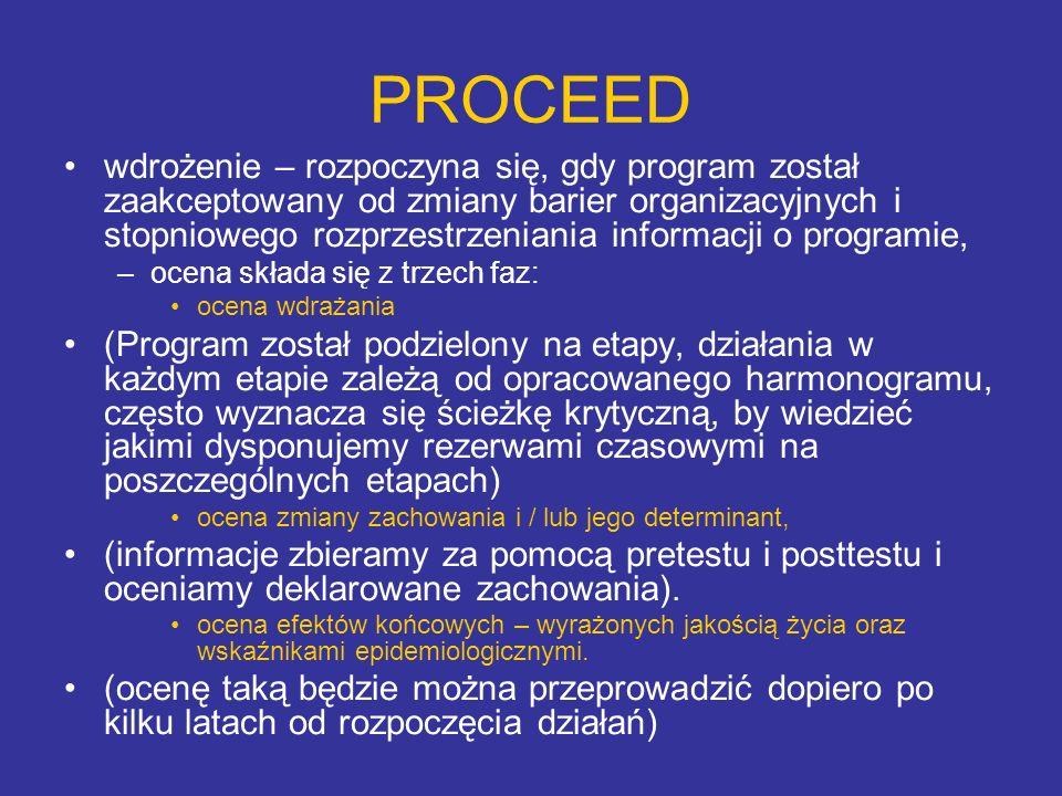 PROCEED wdrożenie – rozpoczyna się, gdy program został zaakceptowany od zmiany barier organizacyjnych i stopniowego rozprzestrzeniania informacji o pr