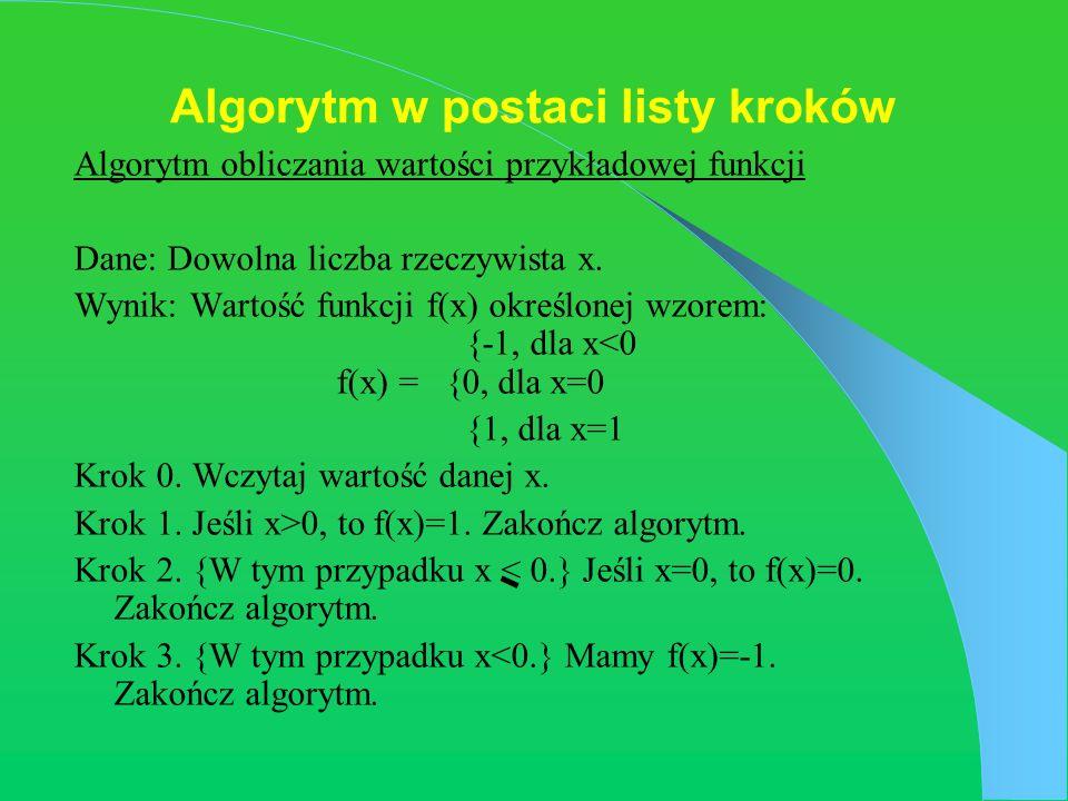 Algorytm w postaci listy kroków Algorytm obliczania wartości przykładowej funkcji Dane: Dowolna liczba rzeczywista x. Wynik: Wartość funkcji f(x) okre