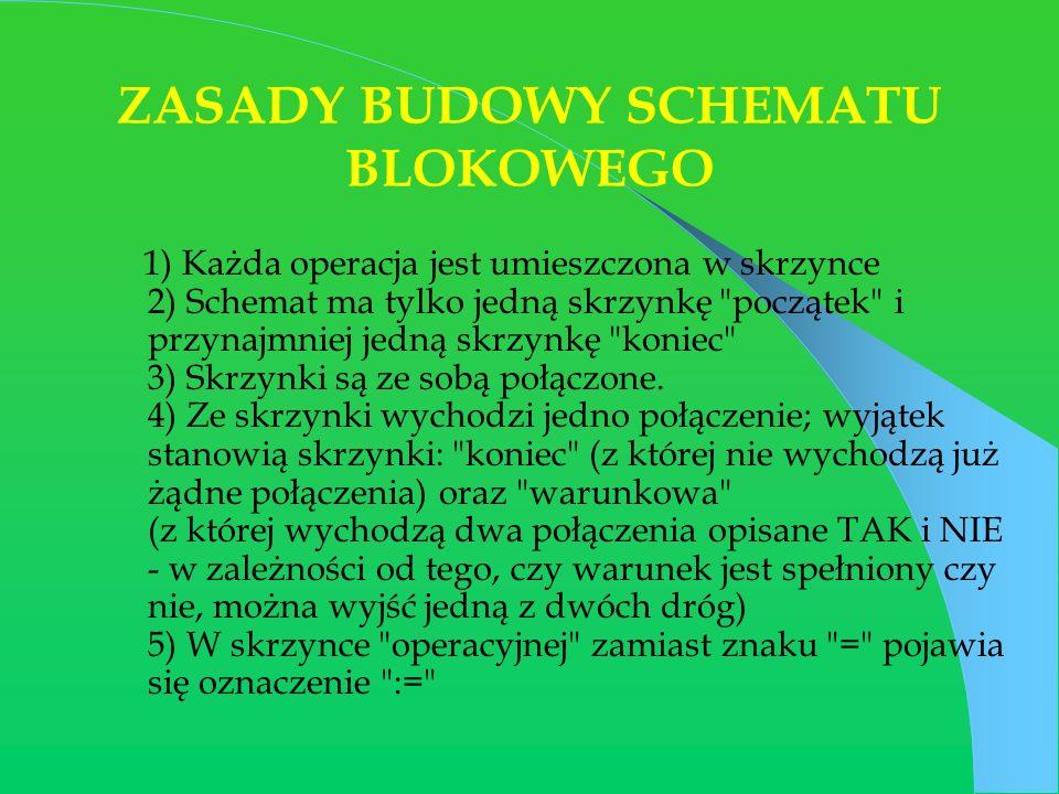 ZASADY BUDOWY SCHEMATU BLOKOWEGO 1) Każda operacja jest umieszczona w skrzynce 2) Schemat ma tylko jedną skrzynkę