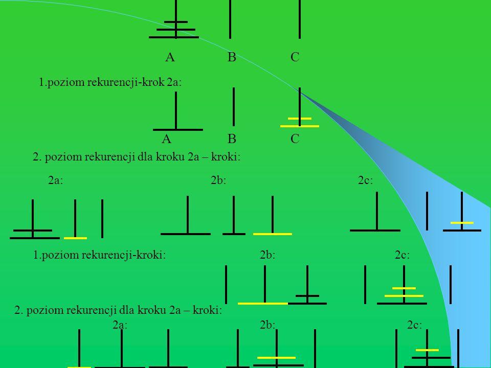A B C 1.poziom rekurencji-krok 2a: A B C 2. poziom rekurencji dla kroku 2a – kroki: 2a: 2b:2c: 1.poziom rekurencji-kroki:2b: 2c: 2. poziom rekurencji