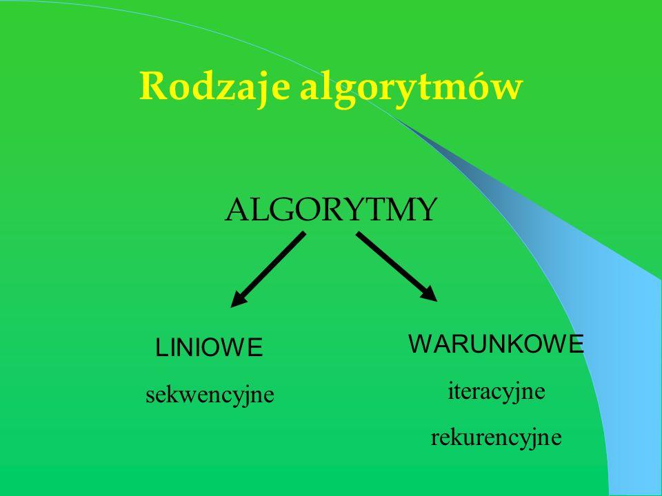 Rodzaje algorytmów ALGORYTMY LINIOWE sekwencyjne WARUNKOWE iteracyjne rekurencyjne