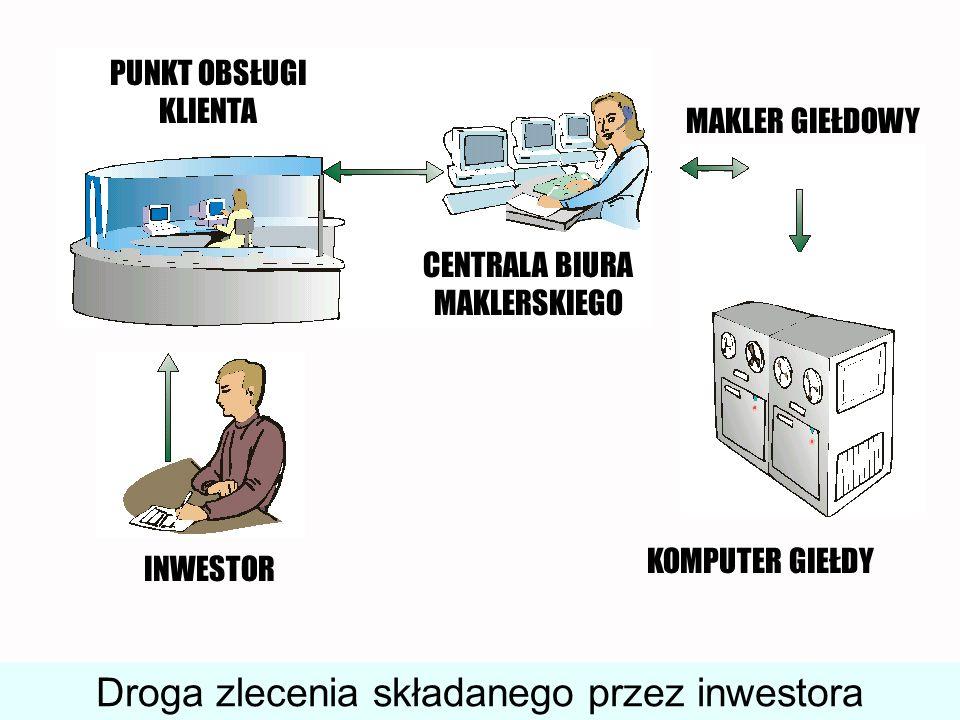 INWESTOR PUNKT OBSŁUGI KLIENTA CENTRALA BIURA MAKLERSKIEGO MAKLER GIEŁDOWY KOMPUTER GIEŁDY Droga zlecenia składanego przez inwestora