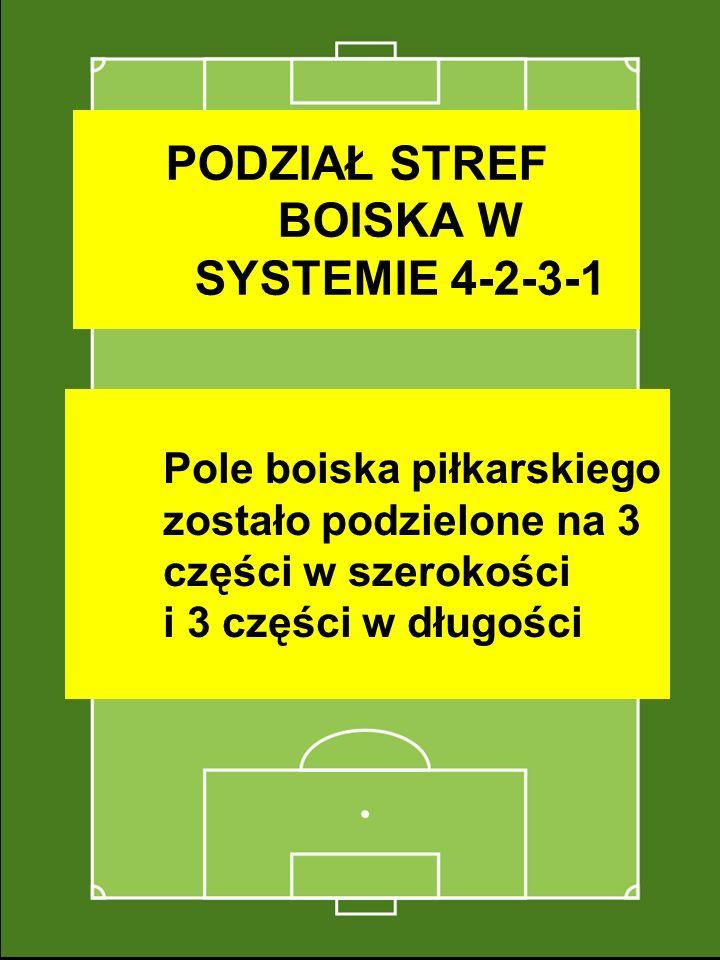 PODZIAŁ STREF BOISKA W SYSTEMIE 4-2-3-1 Pole boiska piłkarskiego zostało podzielone na 3 części w szerokości i 3 części w długości