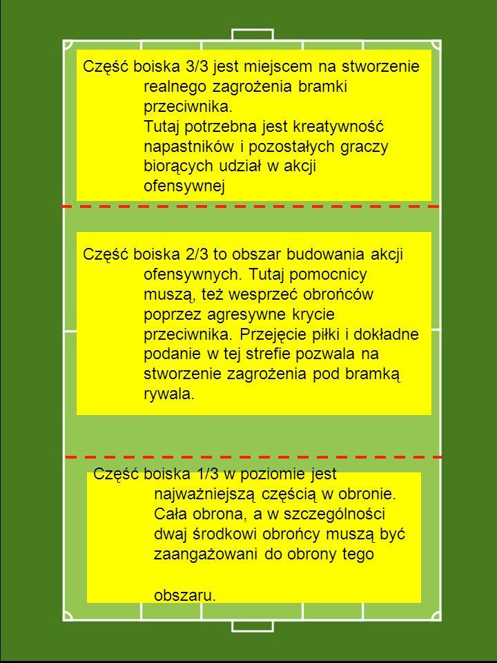 ATAK 3/3 POMOC 2/3 OBRONA 1/3 Część boiska 3/3 jest miejscem na stworzenie realnego zagrożenia bramki przeciwnika.