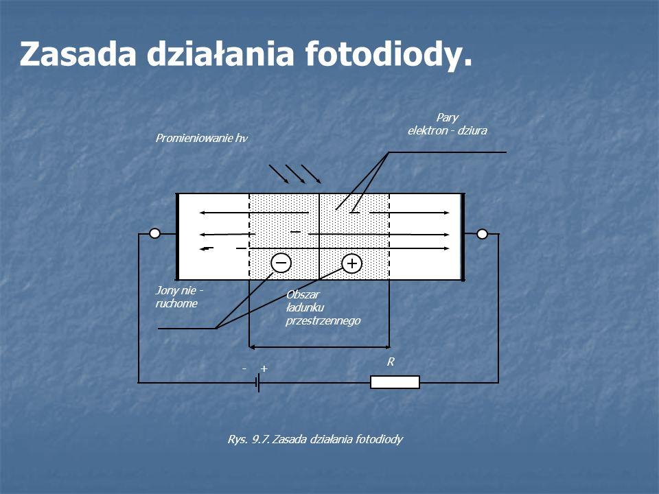 Zasada działania fotodiody. P N + + + - + R Jony nie - ruchome Obszar ładunku przestrzennego Promieniowanie h Pary elektron - dziura Rys. 9.7. Zasada