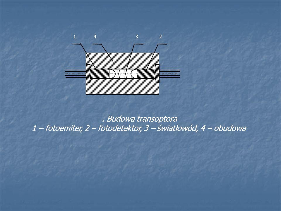 1324. Budowa transoptora 1 – fotoemiter, 2 – fotodetektor, 3 – światłowód, 4 – obudowa