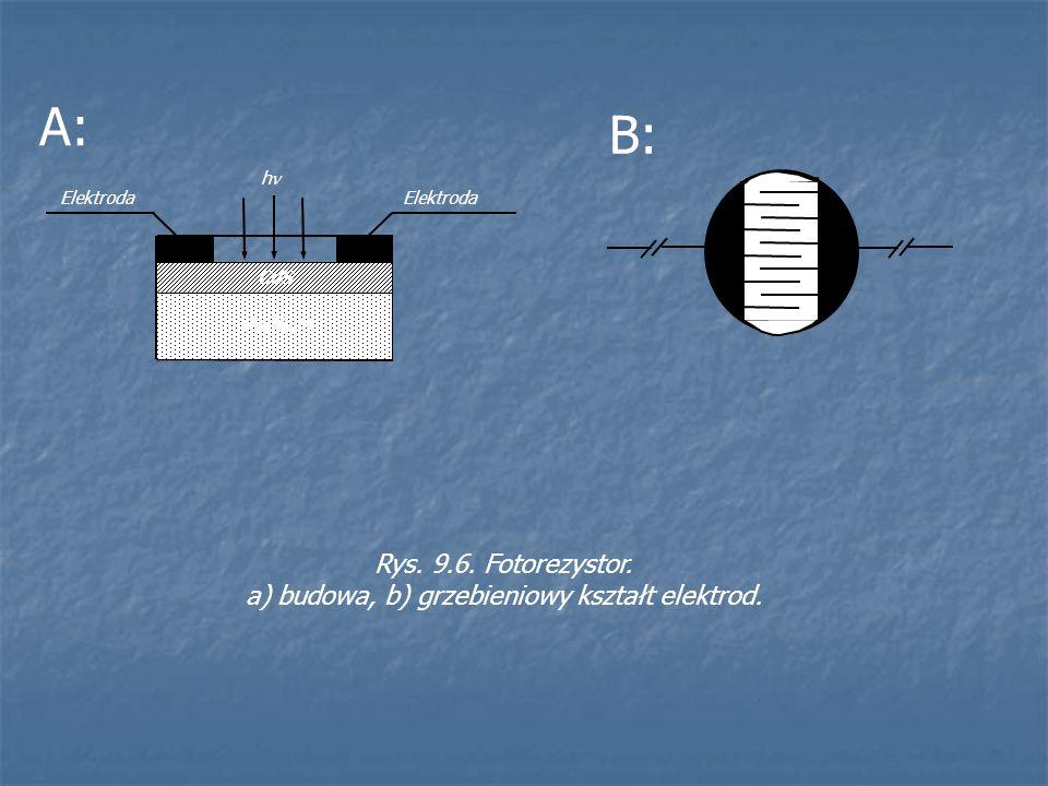 CdS Podłoże Elektroda h Rys. 9.6. Fotorezystor. a) budowa, b) grzebieniowy kształt elektrod. A: B:
