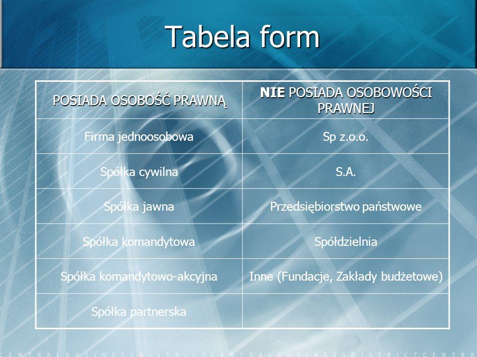 Tabela form POSIADA OSOBOŚĆ PRAWNĄ NIE POSIADA OSOBOWOŚCI PRAWNEJ Firma jednoosobowaSp z.o.o. Spółka cywilnaS.A. Spółka jawnaPrzedsiębiorstwo państwow