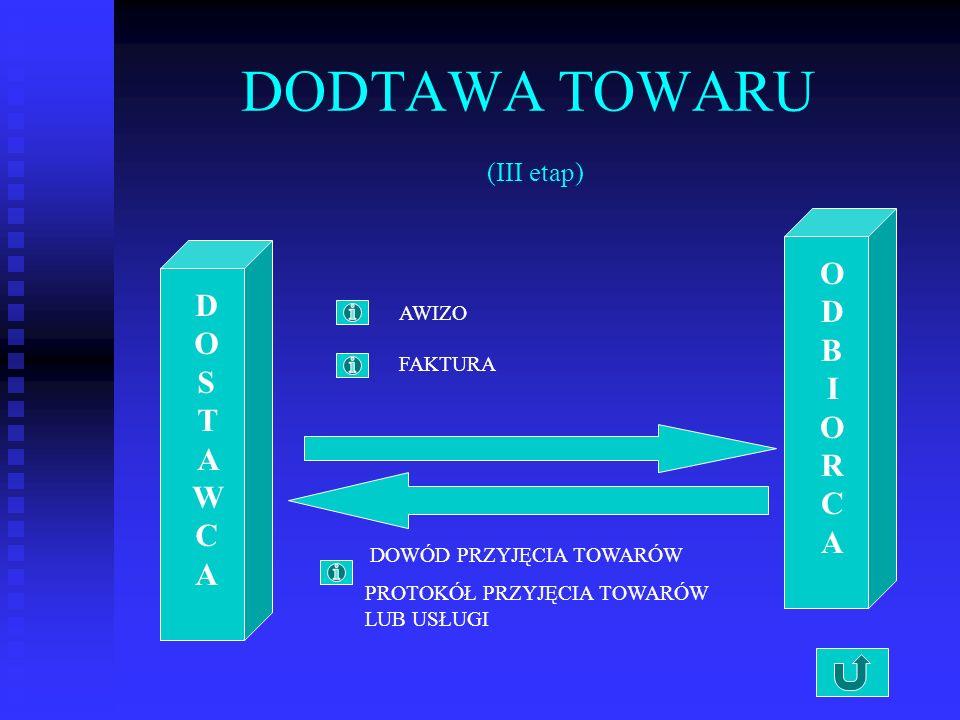 DODTAWA TOWARU (III etap) DOSTAWCADOSTAWCA ODBIORCAODBIORCA AWIZO FAKTURA DOWÓD PRZYJĘCIA TOWARÓW PROTOKÓŁ PRZYJĘCIA TOWARÓW LUB USŁUGI