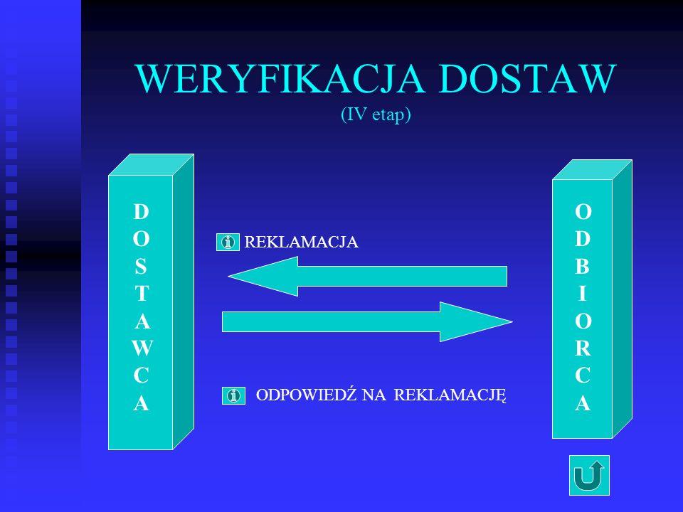 WERYFIKACJA DOSTAW (IV etap) DOSTAWCADOSTAWCA ODBIORCAODBIORCA REKLAMACJA ODPOWIEDŹ NA REKLAMACJĘ