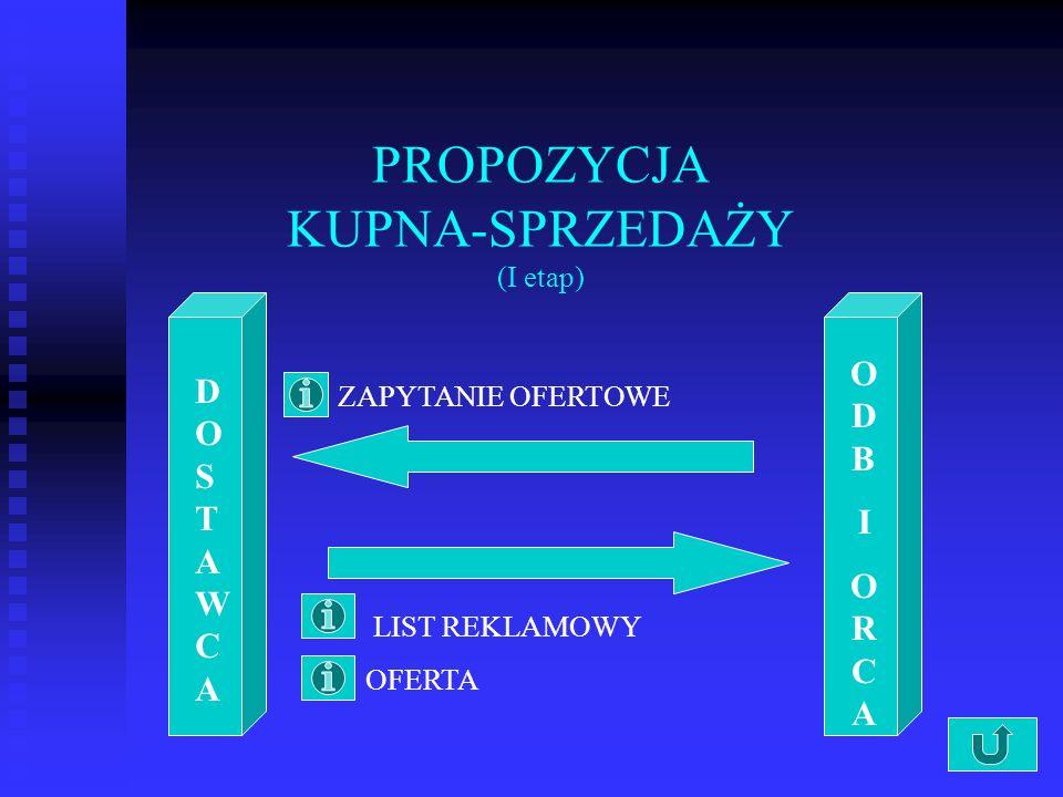PROPOZYCJA KUPNA-SPRZEDAŻY (I etap) DOSTAWCADOSTAWCA ODBIORCAODBIORCA ZAPYTANIE OFERTOWE LIST REKLAMOWY OFERTA