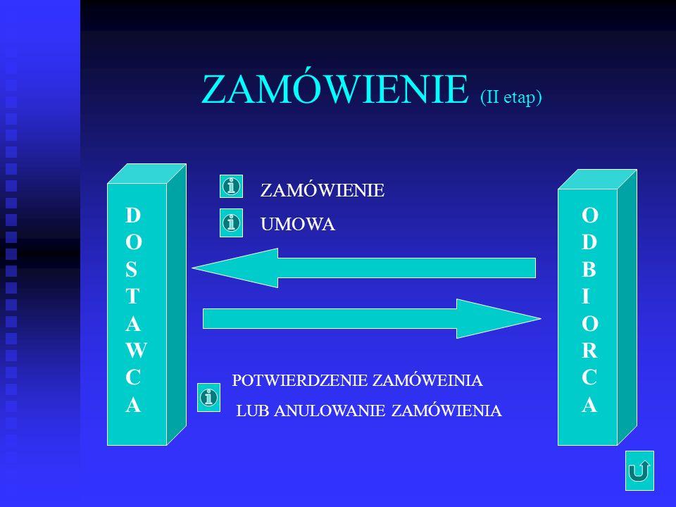 ZAMÓWIENIE (II etap) DOSTAWCADOSTAWCA ODBIORCAODBIORCA ZAMÓWIENIE UMOWA POTWIERDZENIE ZAMÓWEINIA LUB ANULOWANIE ZAMÓWIENIA
