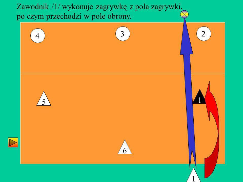 23 4 6 5 1 1 Zawodnik /1/ wykonuje zagrywkę z pola zagrywki, po czym przechodzi w pole obrony. 1