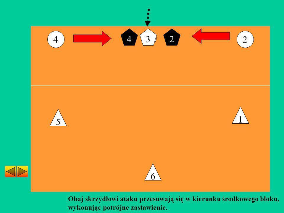 2 6 5 1 Obaj skrzydłowi ataku przesuwają się w kierunku środkowego bloku, wykonując potrójne zastawienie. 4 24 3 3