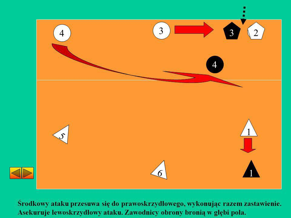 2 6 5 1 Środkowy ataku przesuwa się do prawoskrzydłowego, wykonując razem zastawienie. Asekuruje lewoskrzydłowy ataku. Zawodnicy obrony bronią w głębi