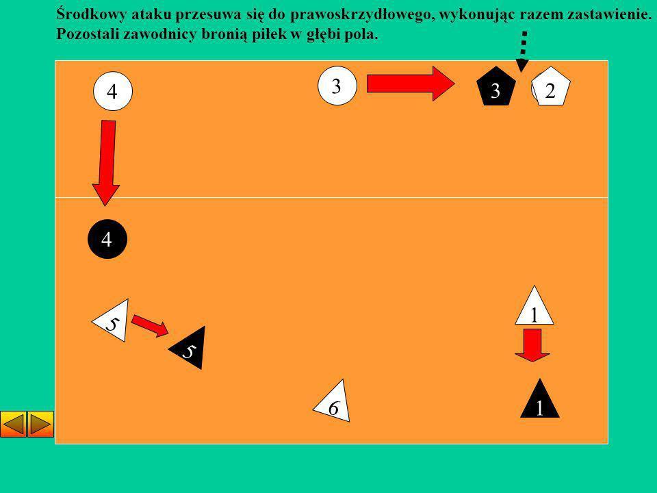 2 6 5 1 Środkowy ataku przesuwa się do prawoskrzydłowego, wykonując razem zastawienie. Pozostali zawodnicy bronią piłek w głębi pola. 2 4 3 3 4 1 5