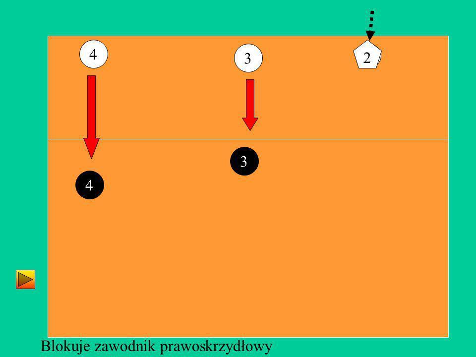 2 3 4 Blokuje zawodnik prawoskrzydłowy 4 3 2