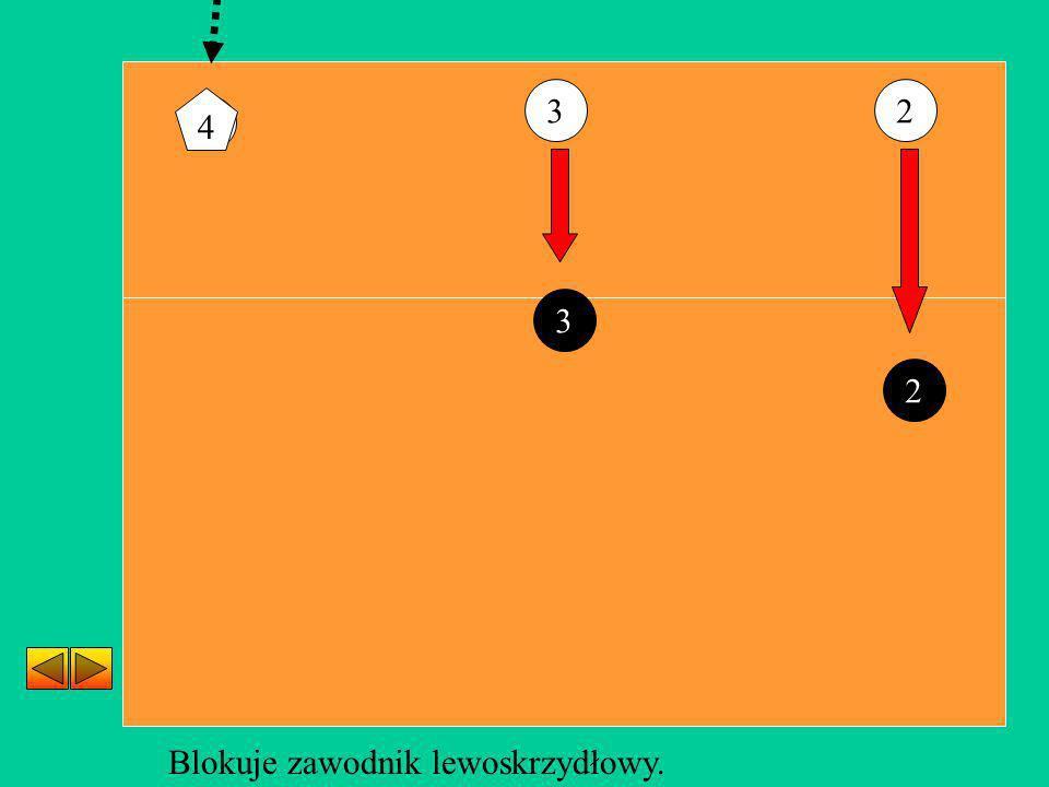 4 23 Blokuje zawodnik lewoskrzydłowy. 3 2 4
