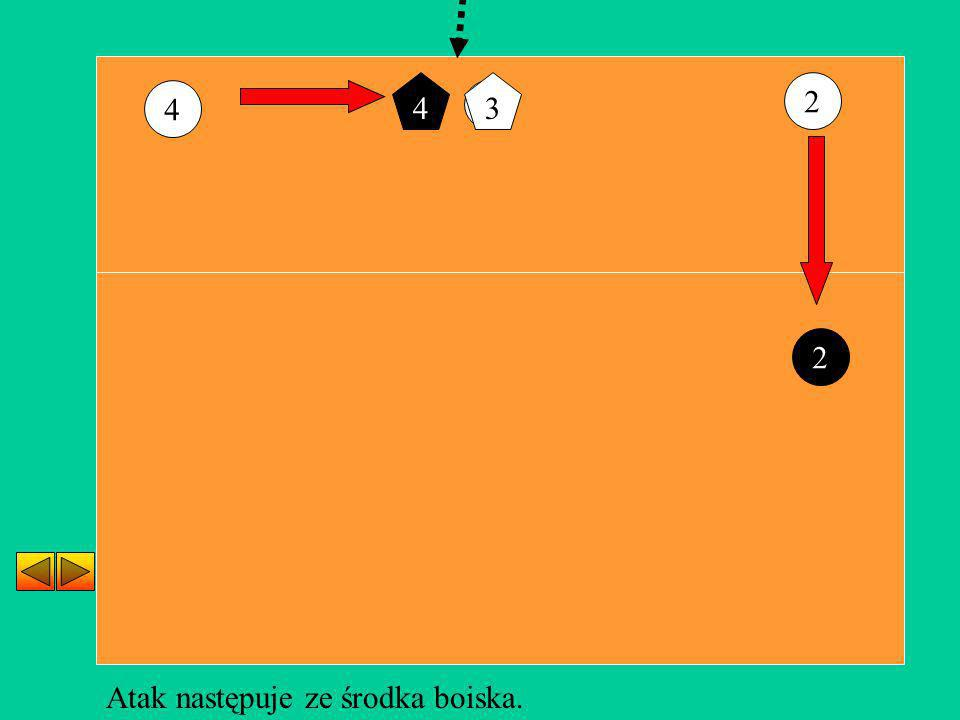 4 2 3 Atak następuje ze środka boiska. 2 43