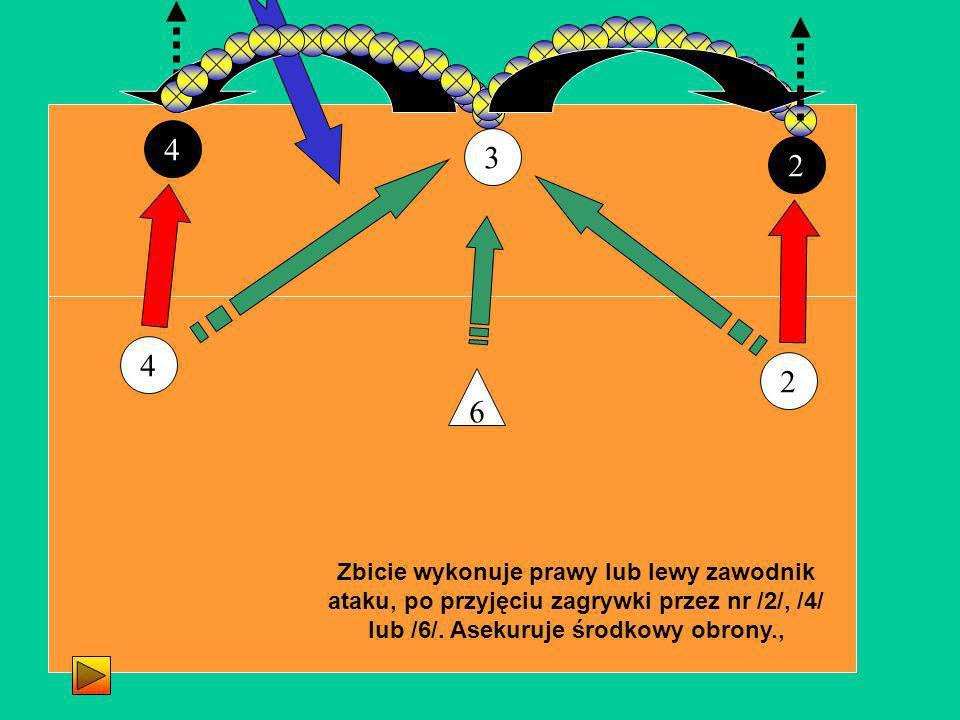 3 4 4 Zbicie wykonuje prawy lub lewy zawodnik ataku, po przyjęciu zagrywki przez nr /2/, /4/ lub /6/. Asekuruje środkowy obrony., 6 2 2