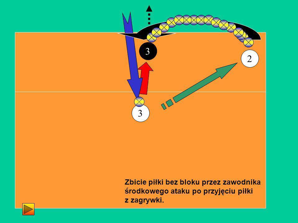 2 3 3 Zbicie piłki bez bloku przez zawodnika środkowego ataku po przyjęciu piłki z zagrywki.