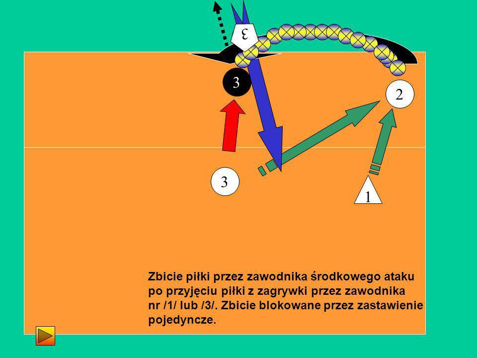 2 3 3 Zbicie piłki przez zawodnika środkowego ataku po przyjęciu piłki z zagrywki przez zawodnika nr /1/ lub /3/. Zbicie blokowane przez zastawienie p