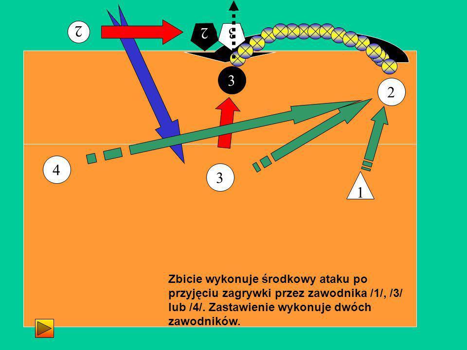 2 3 3 Zbicie wykonuje środkowy ataku po przyjęciu zagrywki przez zawodnika /1/, /3/ lub /4/. Zastawienie wykonuje dwóch zawodników. 1 4 2 23 32