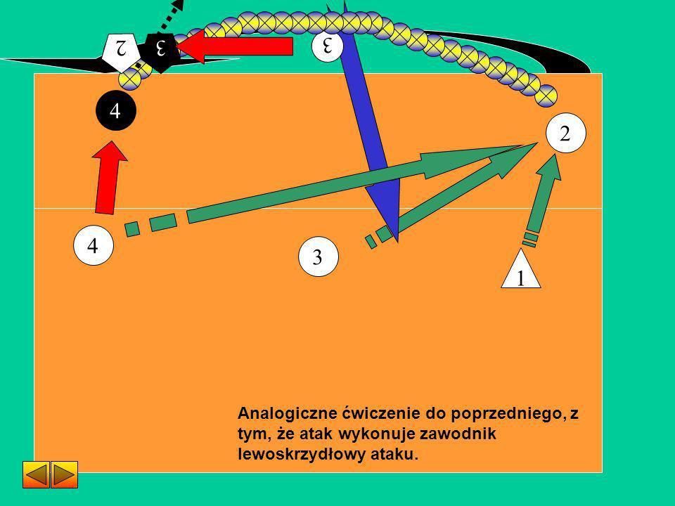 2 3 4 Analogiczne ćwiczenie do poprzedniego, z tym, że atak wykonuje zawodnik lewoskrzydłowy ataku. 1 4 3 2 2 3 3