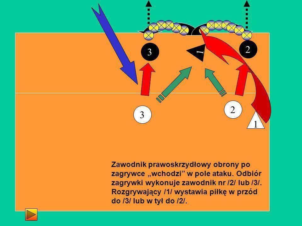 2 3 3 Zawodnik prawoskrzydłowy obrony po zagrywce wchodzi w pole ataku. Odbiór zagrywki wykonuje zawodnik nr /2/ lub /3/. Rozgrywający /1/ wystawia pi