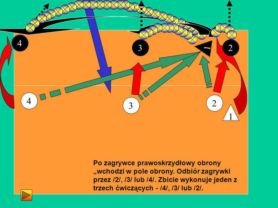 2 3 4 1 4 1 32 Po zagrywce prawoskrzydłowy obrony wchodzi w pole obrony. Odbiór zagrywki przez /2/, /3/ lub /4/. Zbicie wykonuje jeden z trzech ćwiczą