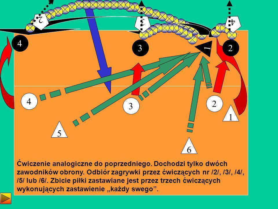 2 3 4 1 4 1 32 Ćwiczenie analogiczne do poprzedniego. Dochodzi tylko dwóch zawodników obrony. Odbiór zagrywki przez ćwiczących nr /2/, /3/, /4/, /5/ l