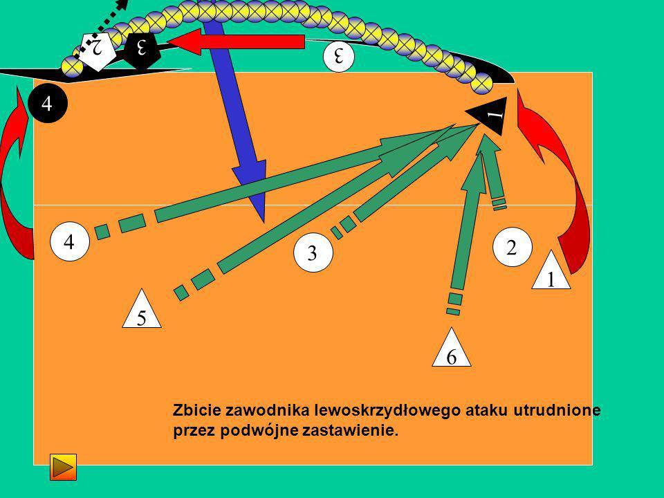 2 3 4 1 4 1 3 Zbicie zawodnika lewoskrzydłowego ataku utrudnione przez podwójne zastawienie. 6 5 3 3 2 2
