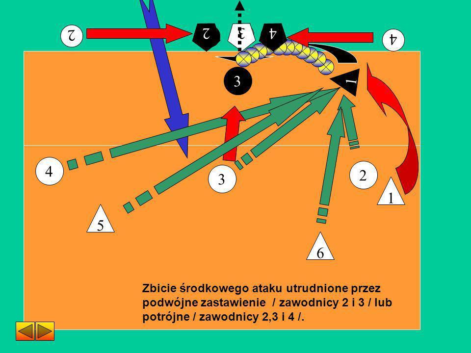 2 3 1 4 1 3 2 4 Zbicie środkowego ataku utrudnione przez podwójne zastawienie / zawodnicy 2 i 3 / lub potrójne / zawodnicy 2,3 i 4 /. 6 5 2 2 4 4 3 3