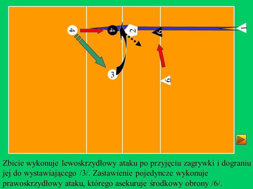 6 3 1 4 Zbicie wykonuje lewoskrzydłowy ataku po przyjęciu zagrywki i dograniu jej do wystawiającego /3/. Zastawienie pojedyncze wykonuje prawoskrzydło