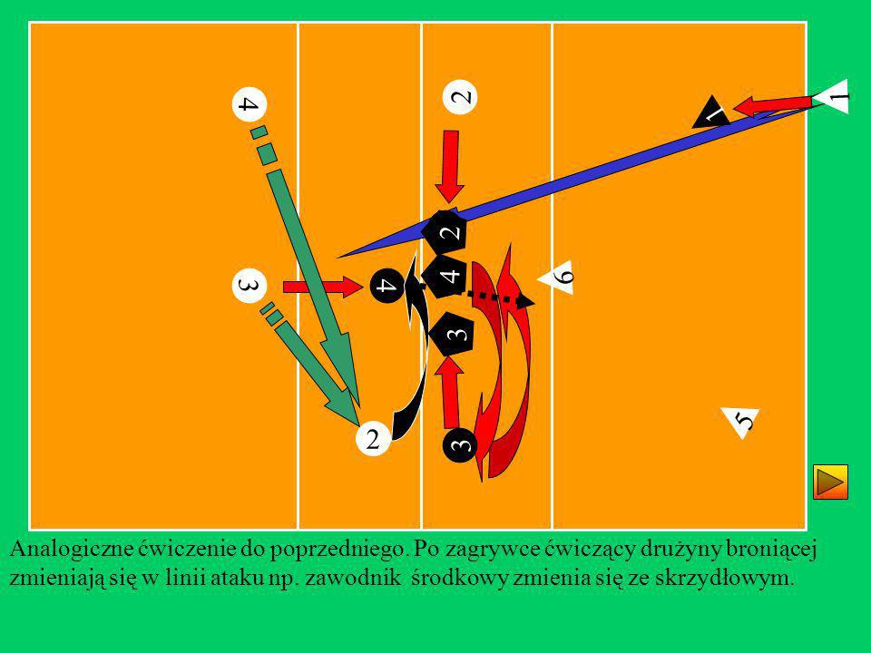 6 2 4 4 4 3 3 2 2 Analogiczne ćwiczenie do poprzedniego. Po zagrywce ćwiczący drużyny broniącej zmieniają się w linii ataku np. zawodnik środkowy zmie
