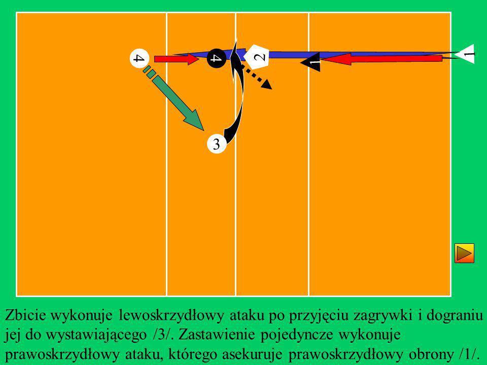 1 4 2 Zbicie wykonuje lewoskrzydłowy ataku po przyjęciu zagrywki i dograniu jej do wystawiającego /3/. Zastawienie pojedyncze wykonuje prawoskrzydłowy