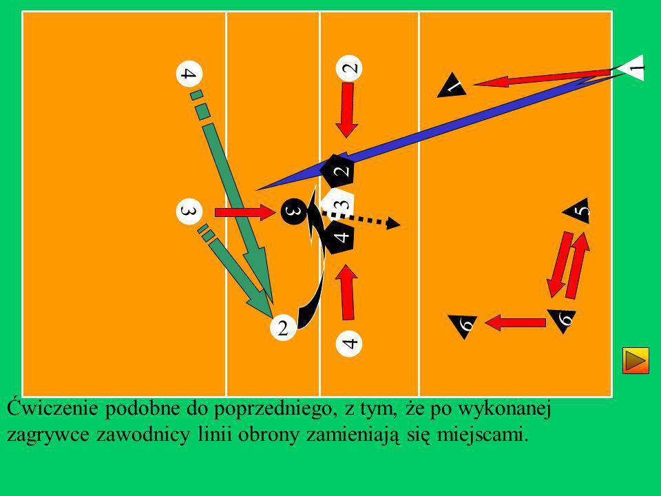 2 3 4 4 3 3 2 2 Ćwiczenie podobne do poprzedniego, z tym, że po wykonanej zagrywce zawodnicy linii obrony zamieniają się miejscami. 4 1 1 3 4 2 6 5 6
